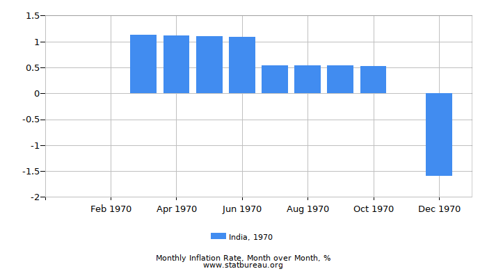 1970 India Inflation Rate: Month to Month