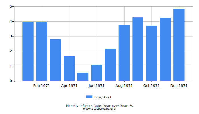 1971 India Inflation Rate: Year over Year