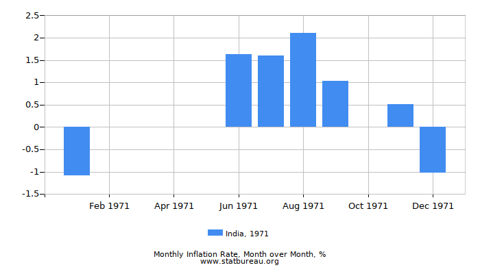 1971 India Inflation Rate: Month to Month