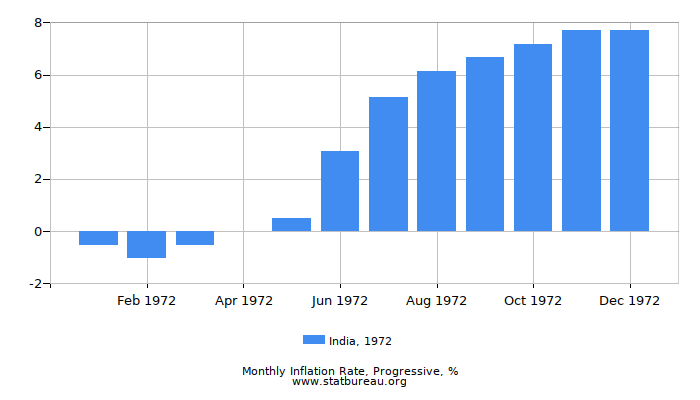 1972 India Progressive Inflation Rate
