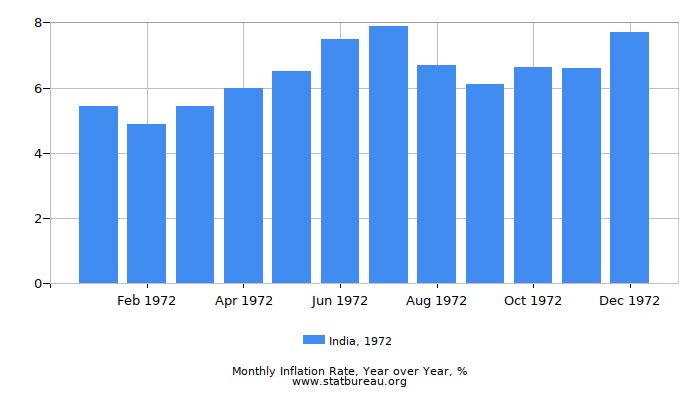 1972 India Inflation Rate: Year over Year