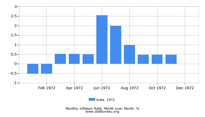 1972 India Inflation Rate: Month to Month