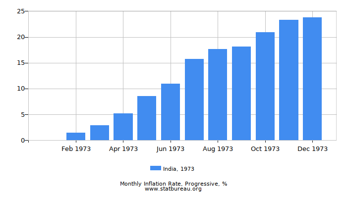 1973 India Progressive Inflation Rate