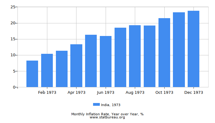 1973 India Inflation Rate: Year over Year