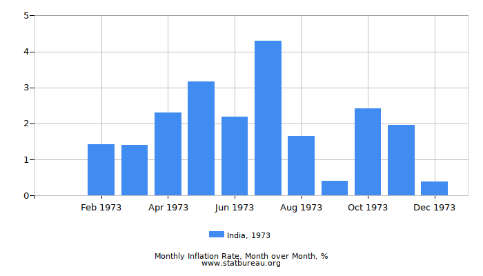 1973 India Inflation Rate: Month to Month