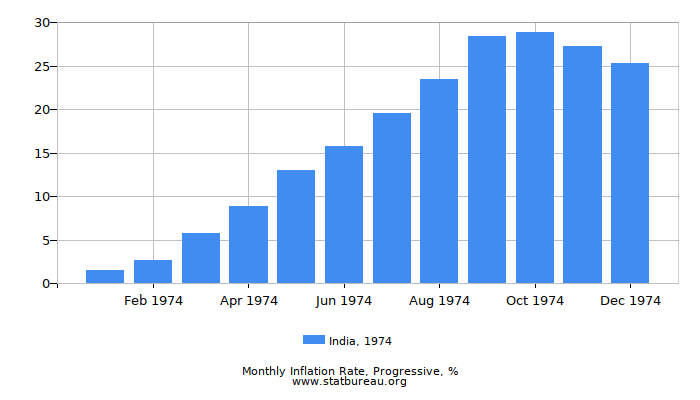 1974 India Progressive Inflation Rate
