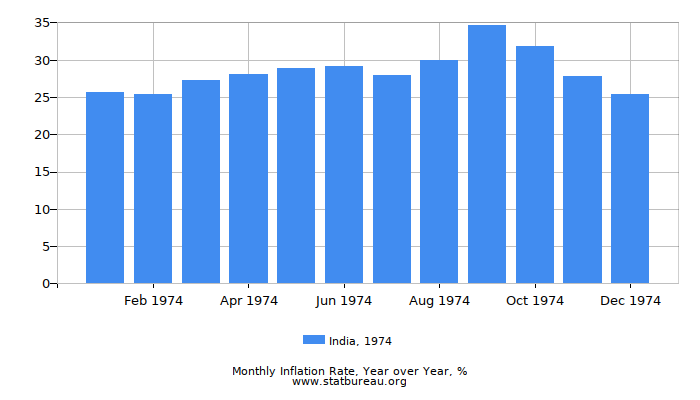 1974 India Inflation Rate: Year over Year