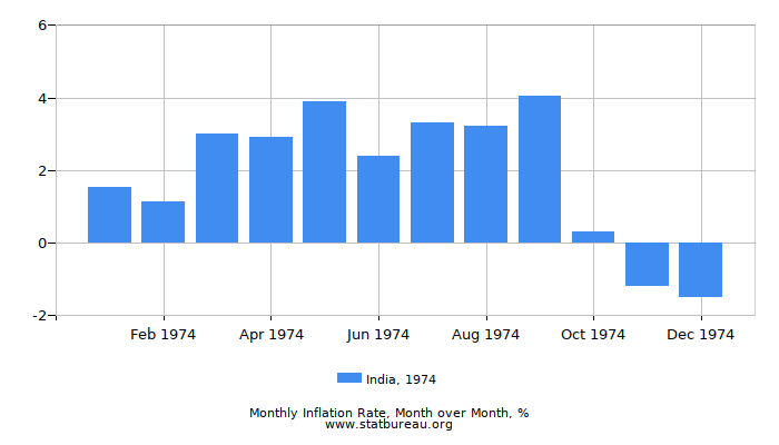 1974 India Inflation Rate: Month to Month