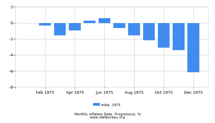 1975 India Progressive Inflation Rate