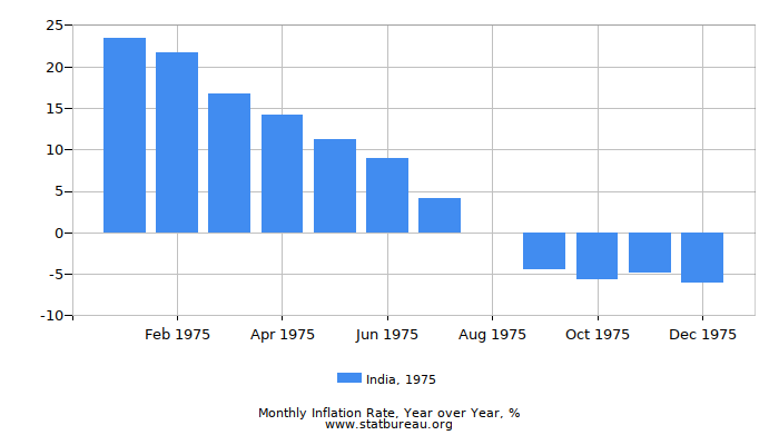 1975 India Inflation Rate: Year over Year