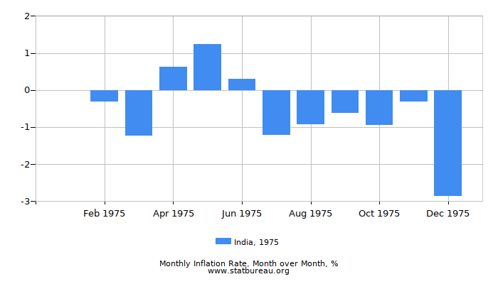 1975 India Inflation Rate: Month to Month