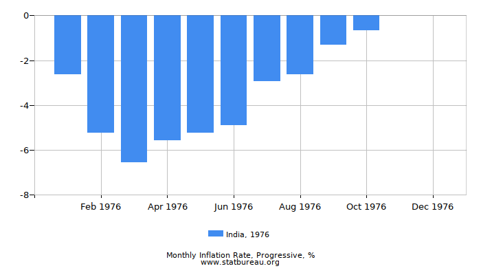 1976 India Progressive Inflation Rate