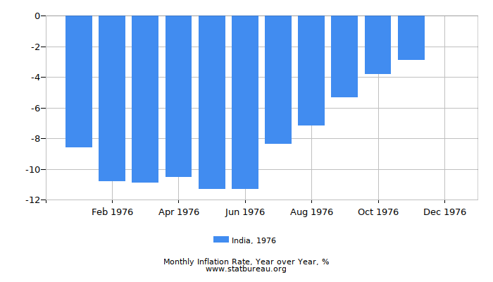 1976 India Inflation Rate: Year over Year