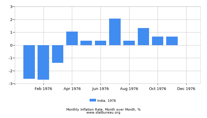 1976 India Inflation Rate: Month to Month