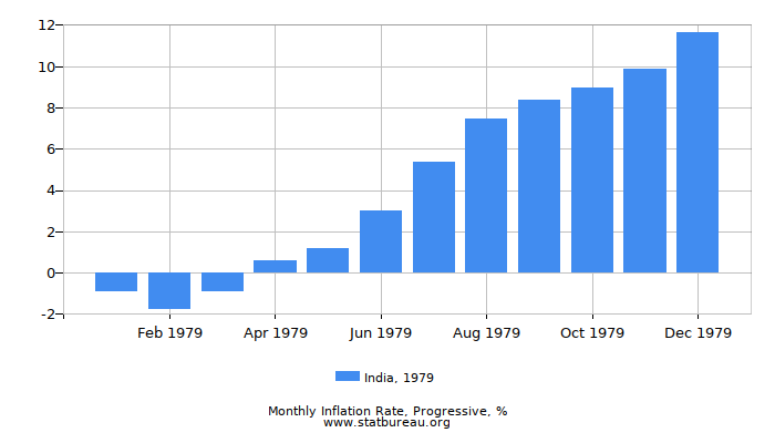 1979 India Progressive Inflation Rate