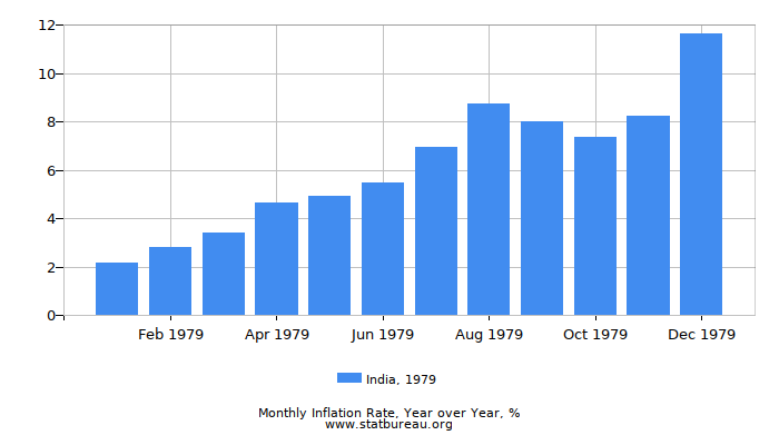 1979 India Inflation Rate: Year over Year