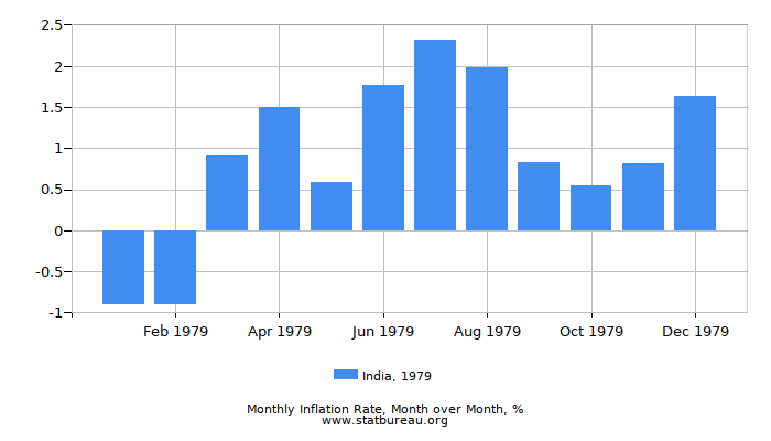 1979 India Inflation Rate: Month to Month