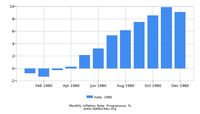 1980 India Progressive Inflation Rate