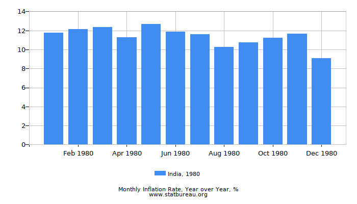 1980 India Inflation Rate: Year over Year
