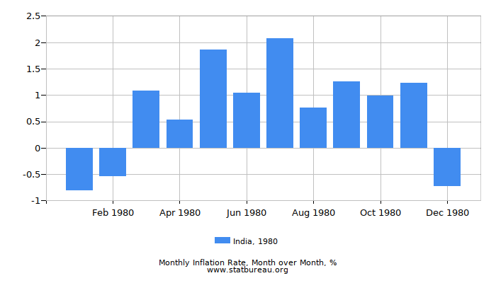1980 India Inflation Rate: Month to Month