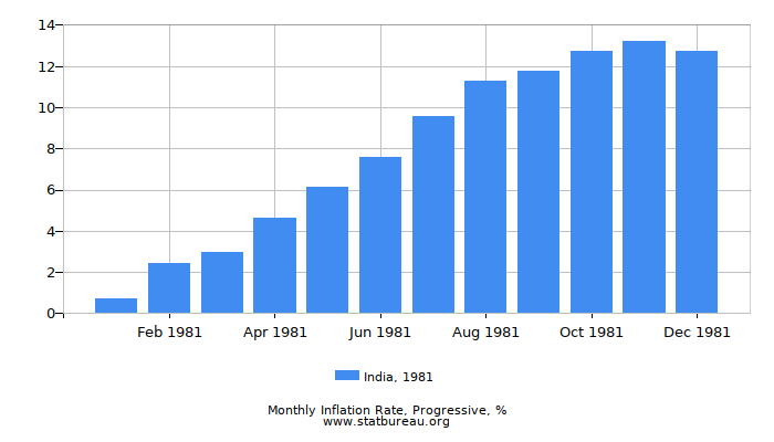 1981 India Progressive Inflation Rate