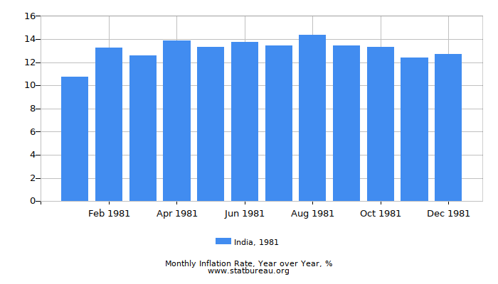 1981 India Inflation Rate: Year over Year