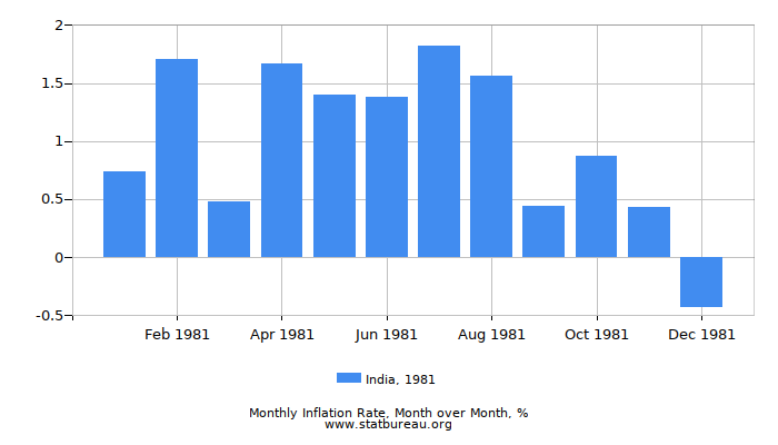 1981 India Inflation Rate: Month to Month