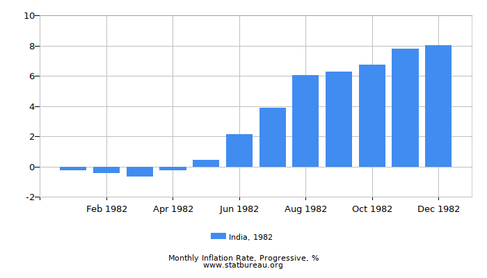 1982 India Progressive Inflation Rate