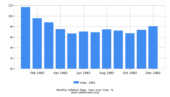 1982 India Inflation Rate: Year over Year