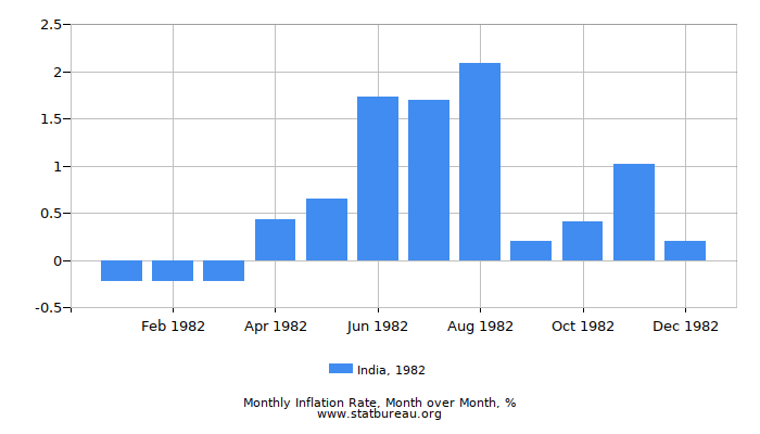 1982 India Inflation Rate: Month to Month