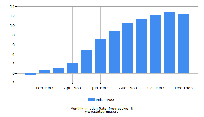 1983 India Progressive Inflation Rate