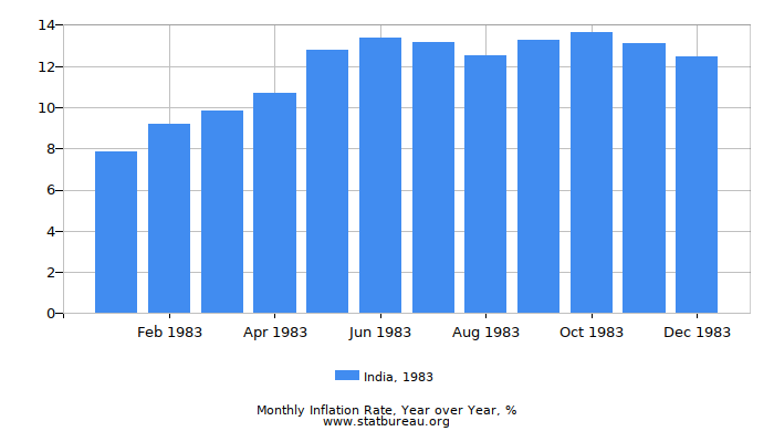 1983 India Inflation Rate: Year over Year