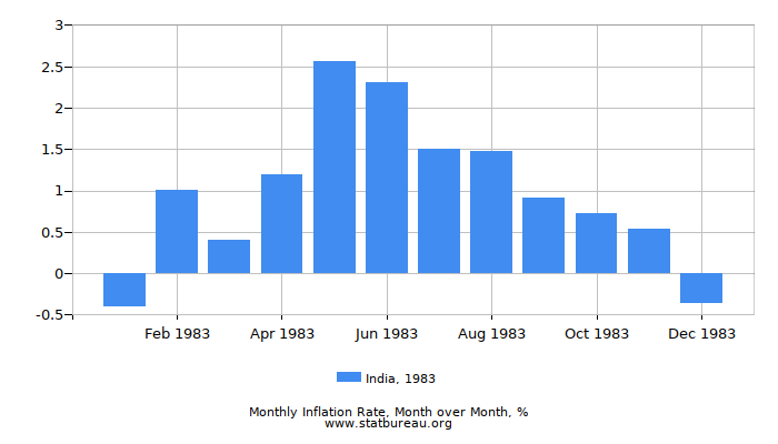 1983 India Inflation Rate: Month to Month