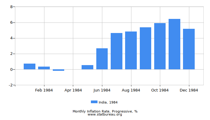 1984 India Progressive Inflation Rate