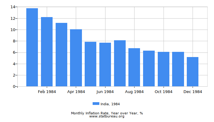 1984 India Inflation Rate: Year over Year