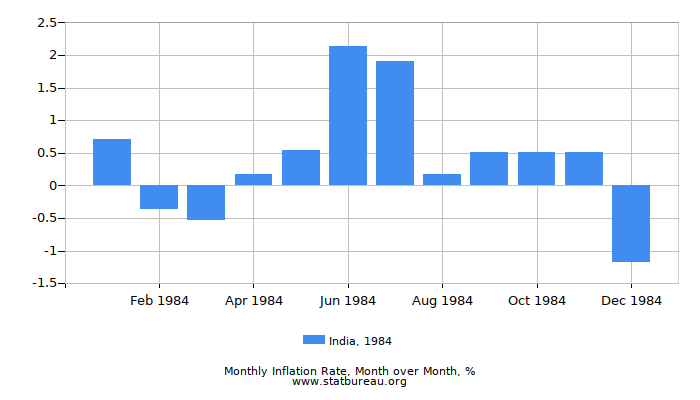 1984 India Inflation Rate: Month to Month