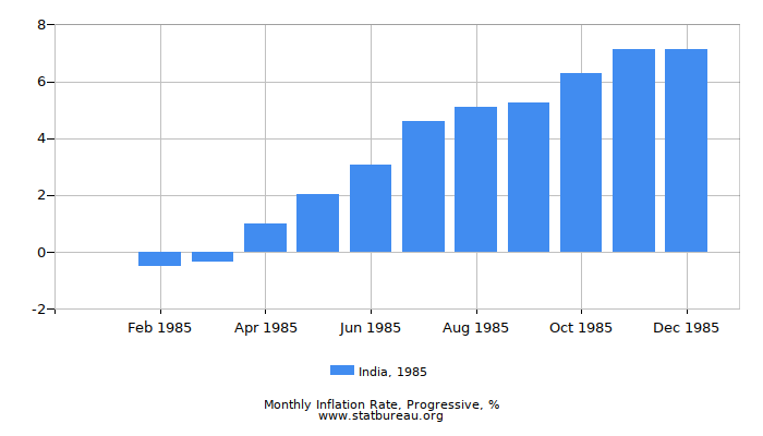 1985 India Progressive Inflation Rate