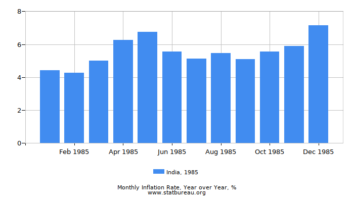 1985 India Inflation Rate: Year over Year