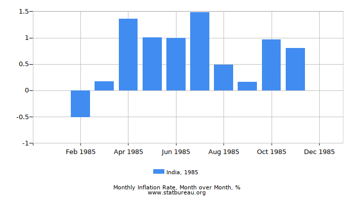 1985 India Inflation Rate: Month to Month