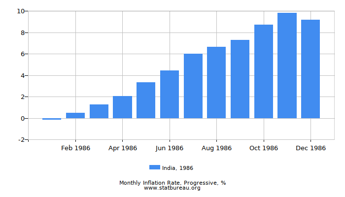 1986 India Progressive Inflation Rate