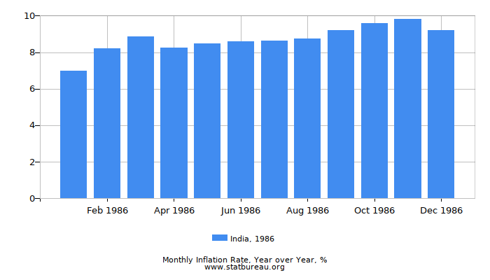 1986 India Inflation Rate: Year over Year