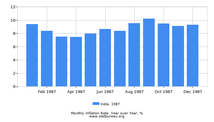 1987 India Inflation Rate: Year over Year