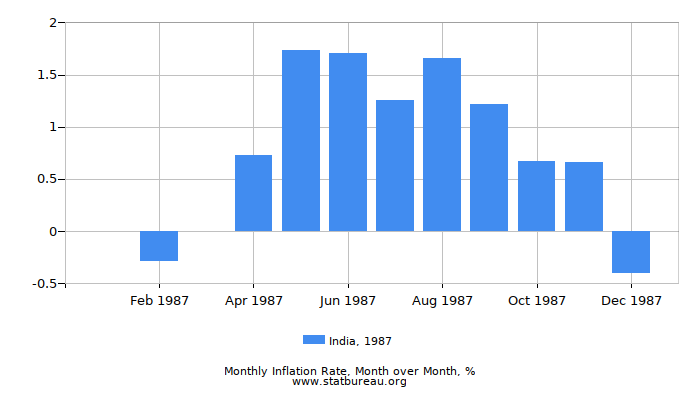 1987 India Inflation Rate: Month to Month