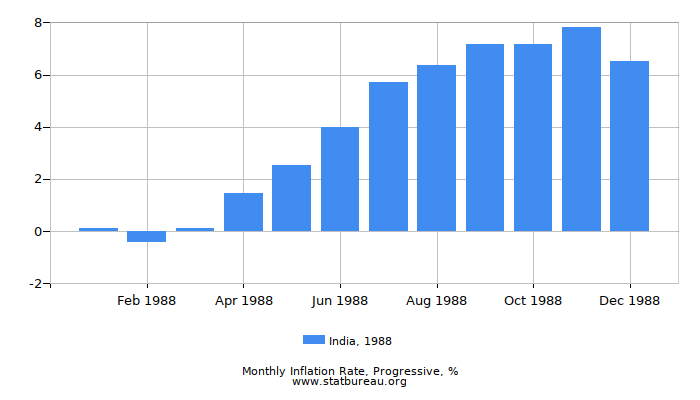 1988 India Progressive Inflation Rate