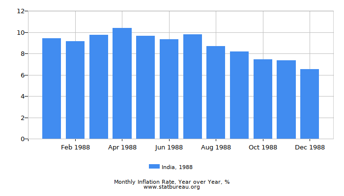 1988 India Inflation Rate: Year over Year