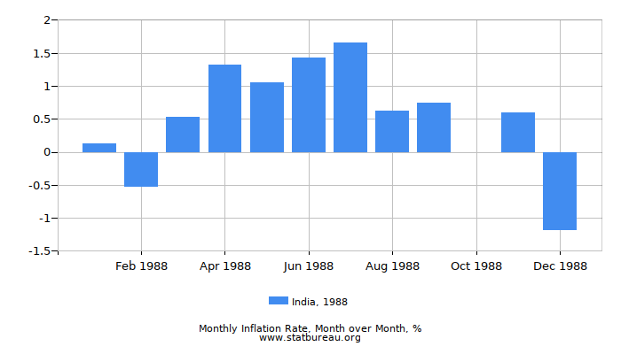 1988 India Inflation Rate: Month to Month
