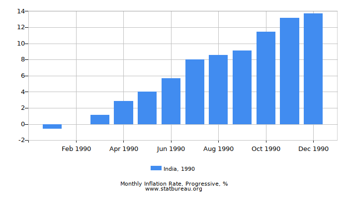 1990 India Progressive Inflation Rate