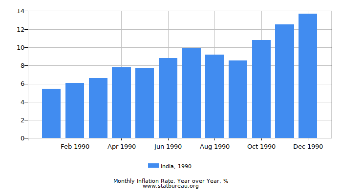 1990 India Inflation Rate: Year over Year