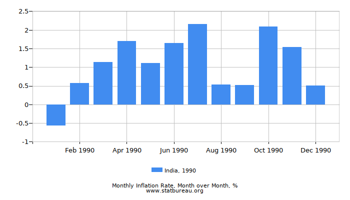 1990 India Inflation Rate: Month to Month