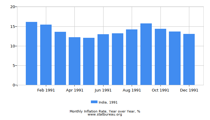 1991 India Inflation Rate: Year over Year